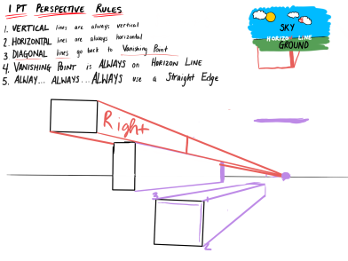 One Point Perspective Notes
